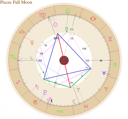 Pisces Full Moon Chart